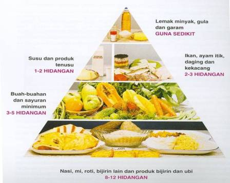 piramid makanan malaysia